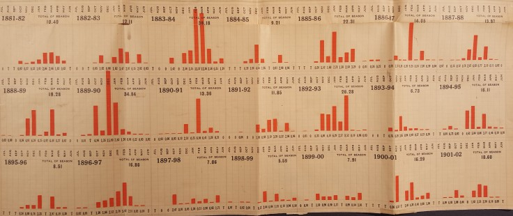 sfnb-rain-chart-1881-1902