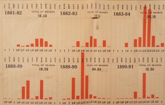 sfnb-rain-chart-1883-1889-floods