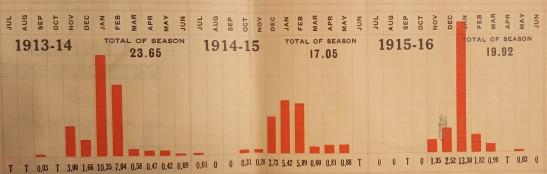 sfnb-rain-chart-1913-1916