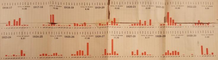 sfnb-rain-chart-1916-1930
