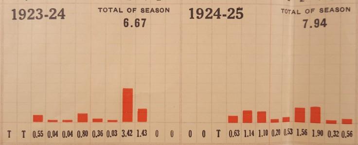 sfnb-rain-chart-1923-25
