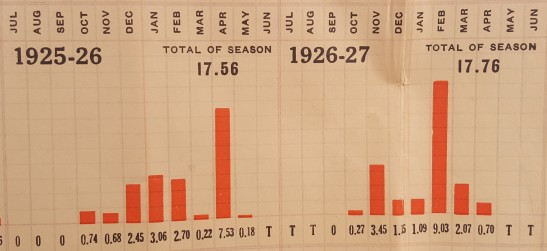 sfnb-rain-chart-1925-27